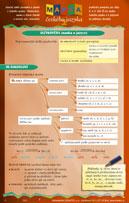 Mapka českého jazyka, praktická pomůcka pro žáky 8. a 9. tříd ZŠ ke studiu českého jazyka a k přípravě na přijímací zkoušky. Stručný výběr poznatků a pojmů z českého jazyka - hláskosloví, nauka o slovní zásobě a tvoření slov, tvarosloví